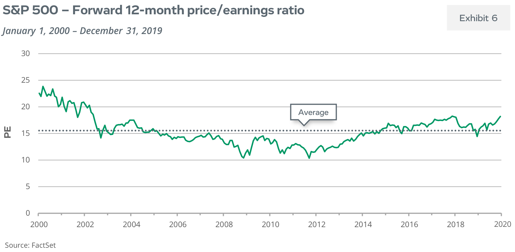 S&P 500 Index - Forward 12 month price/earnings ratio