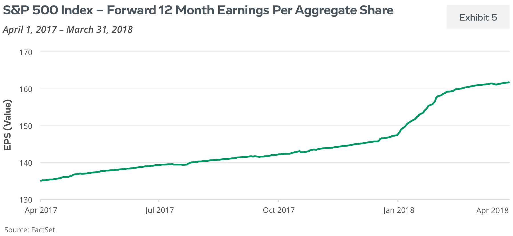 S&P 500 Index: Forward 12 Month Earnings Per Aggregate Share