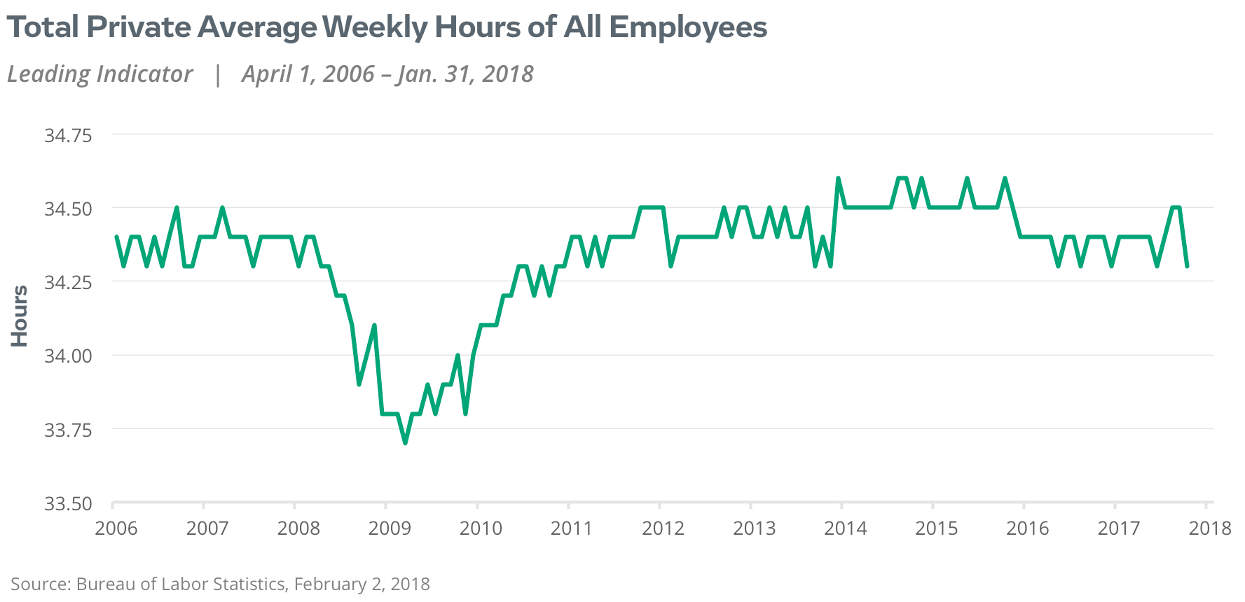 total private average weekly hours of all employees